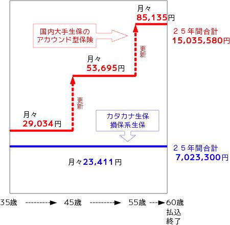 保険 見直し 図1