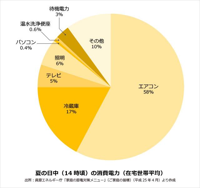 夏の電気代の割合グラフ