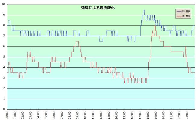 冷蔵庫の温度推移グラフ