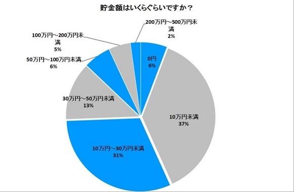 大学生の貯金額のグラフ