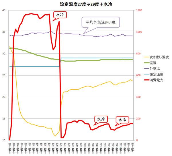 エアコン 節電 検証結果