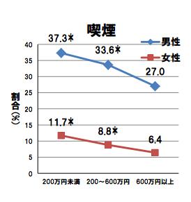 禁煙と収入の相関グラフ