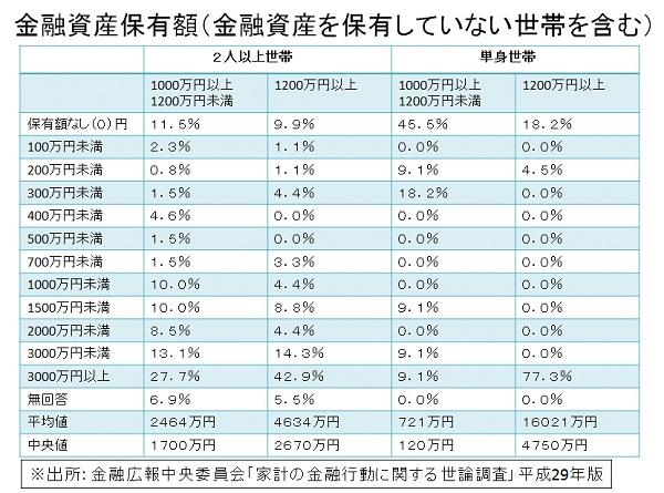 年収1000万円の貯金率の表