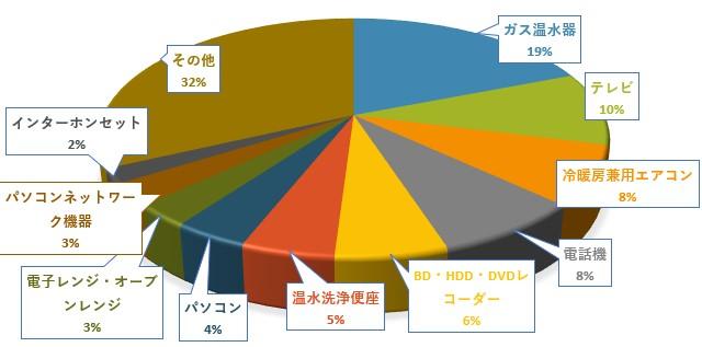待機消費電力が多い家電グラフ