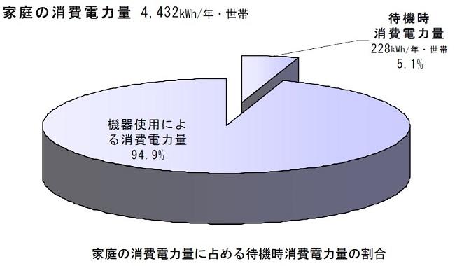 待機電力の割合