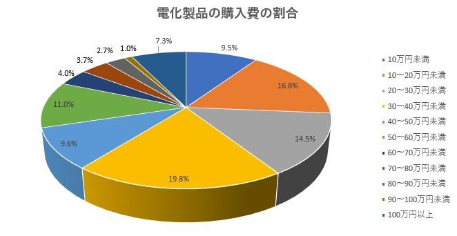 電化製品の購入費割合グラフ