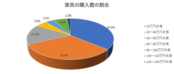 家具購入費割合グラフ