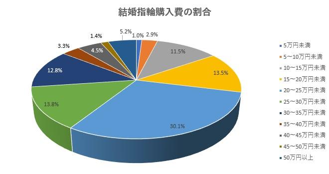結婚指輪の購入費割合グラフ