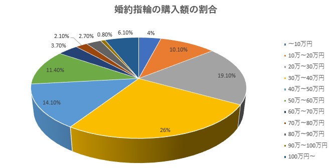 婚約指輪の購入額の割合グラフ