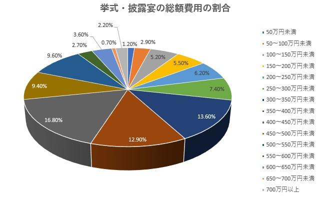 挙式・披露宴の費用割合グラフ