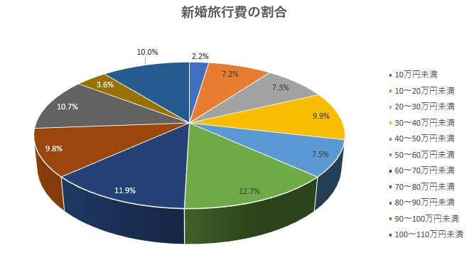 新婚旅行の旅費割合グラフ