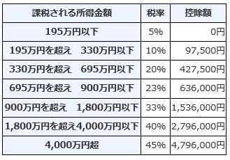 課税対象額と控除額についての表