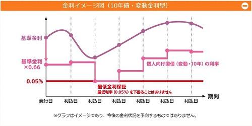 国債の利息グラフ