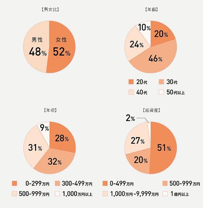 お金の教養講座の参加者属性グラフ