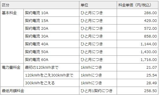 中部電力の料金表